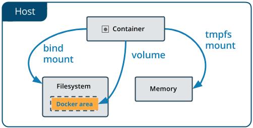 Docker Volumes: A Comprehensive Introduction